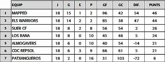 Classificació final lliga Mil·leni de futbol 7