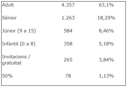 Estadística de la polsera