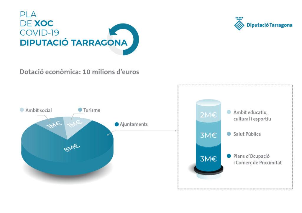 La Diputació de Tarragona destina 10M€ més a enfortir els sectors clau en la reactivació econòmica i social